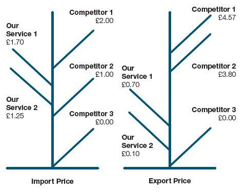 Price trees