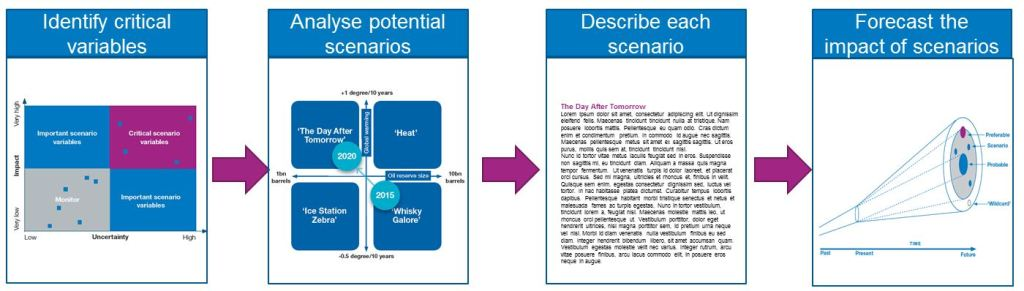 Scenario Planning Steps